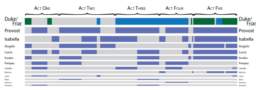 Measure for Measure: breakdown of which characters appear in what scenes