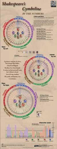 Numerical breakdown of Cymbeline (thumbnail jpg; click for full size)