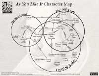 JPEG thumbnail of Character Map for As You Like It; infographic by the Bill / Shakespeare Project; click for high-res version